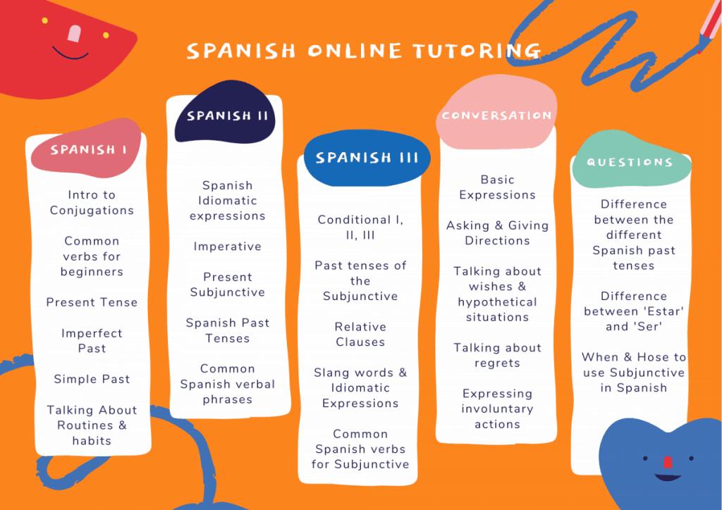 Orange graphic, Spanish topics for online tutoring