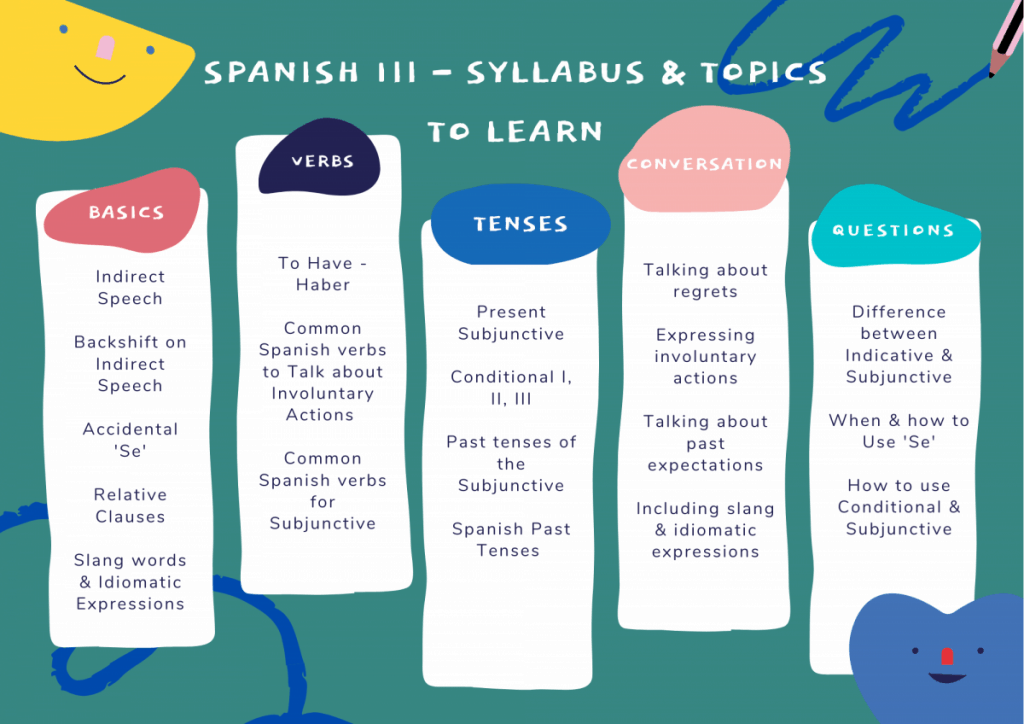 green graphic, spanish topics for advanced learners