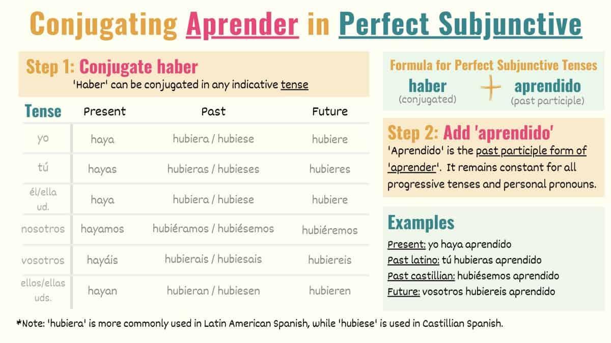 Spanish conjugation chart perfect subjunctive aprender