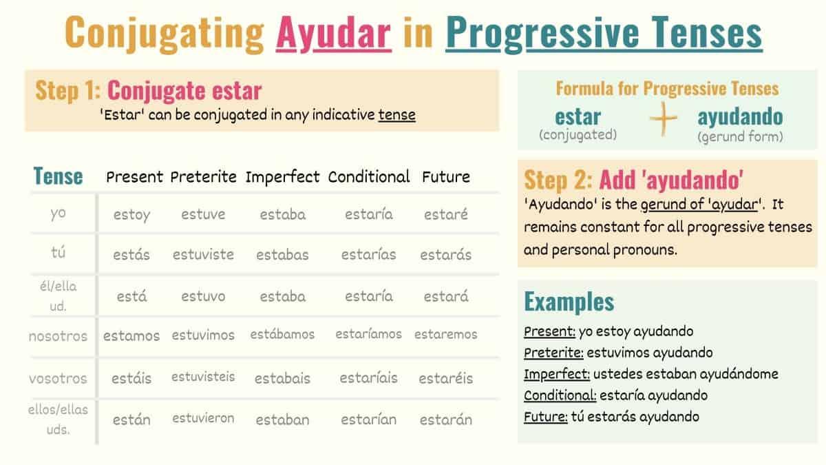 Spanish conjugation chart ayudar in progressive tenses