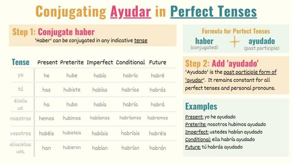 Conjugation chart Spanish perfect tenses