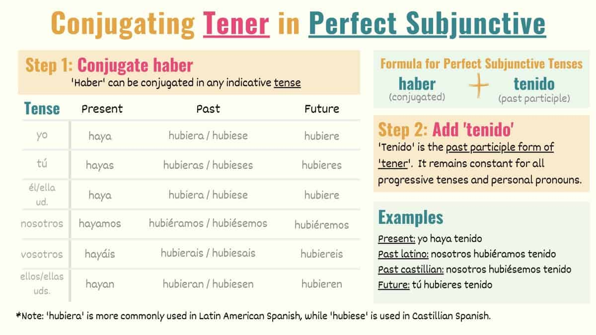 conjugation chart for Spanish perfect subjunctive tenses