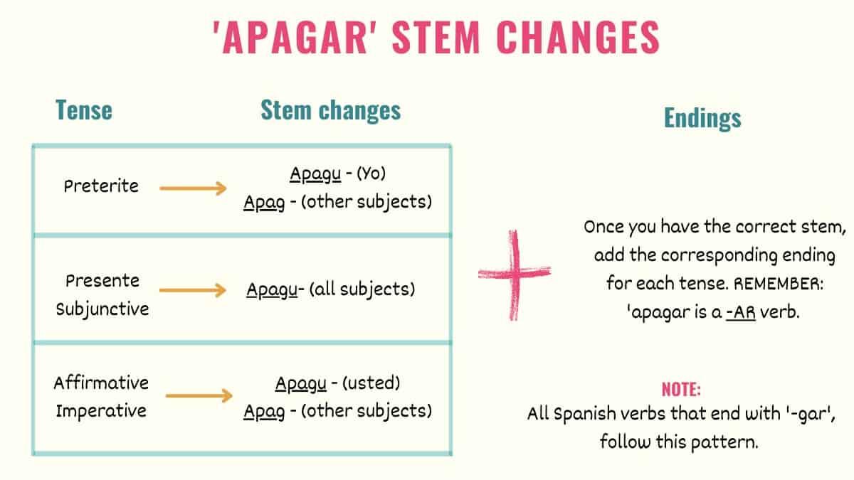 graphic explaining apagar stem changes in spanish