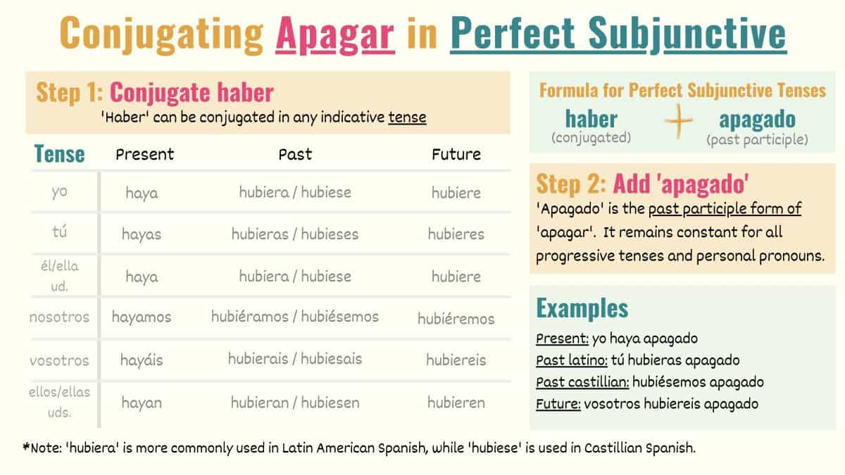 conjugation chart showing how to conjugate apagar in perfect subjuntive