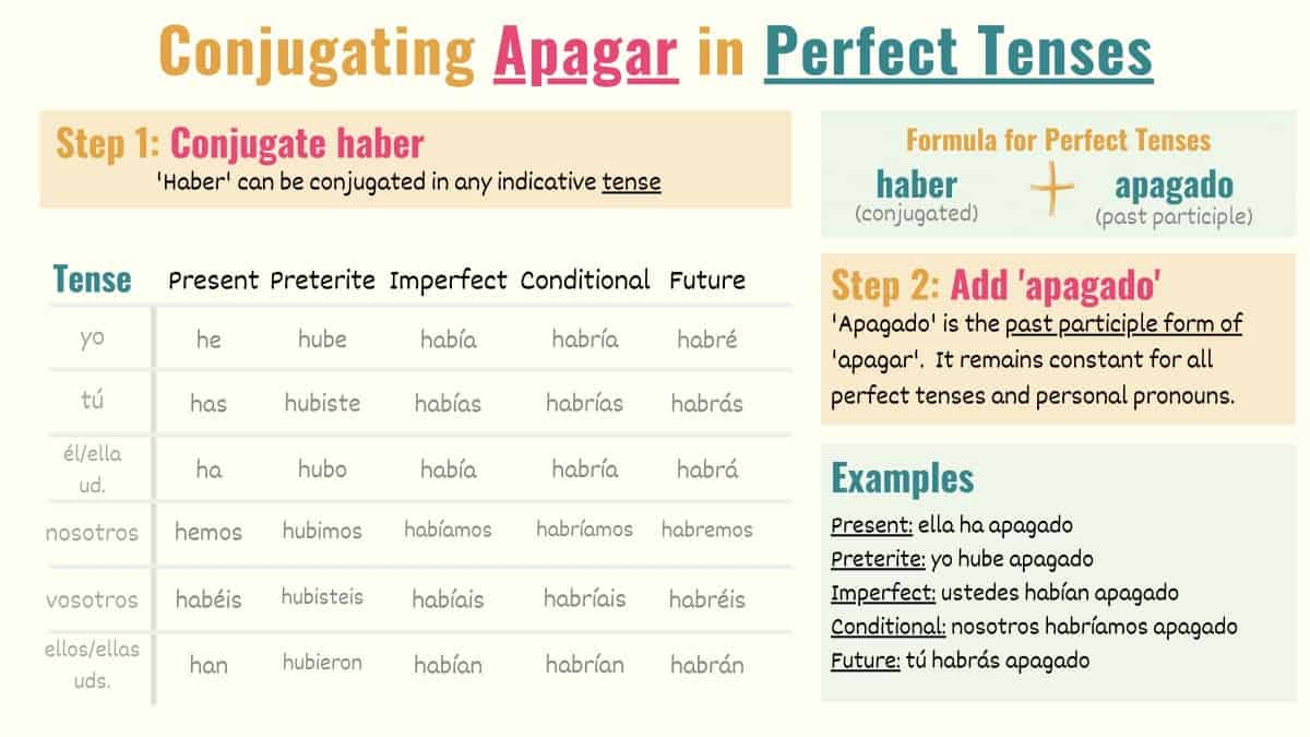 conjugation chart showing how to conjugate apagar in spanish perfect tenses