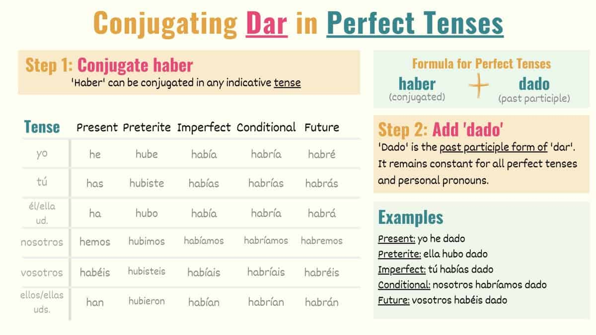 conjugation chart showing the conjugation of the verb dar in perfect tenses