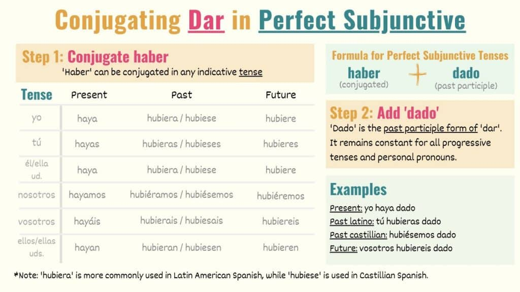 conjugation chart showing how to conjugate dar in perfect subjunctive tenses