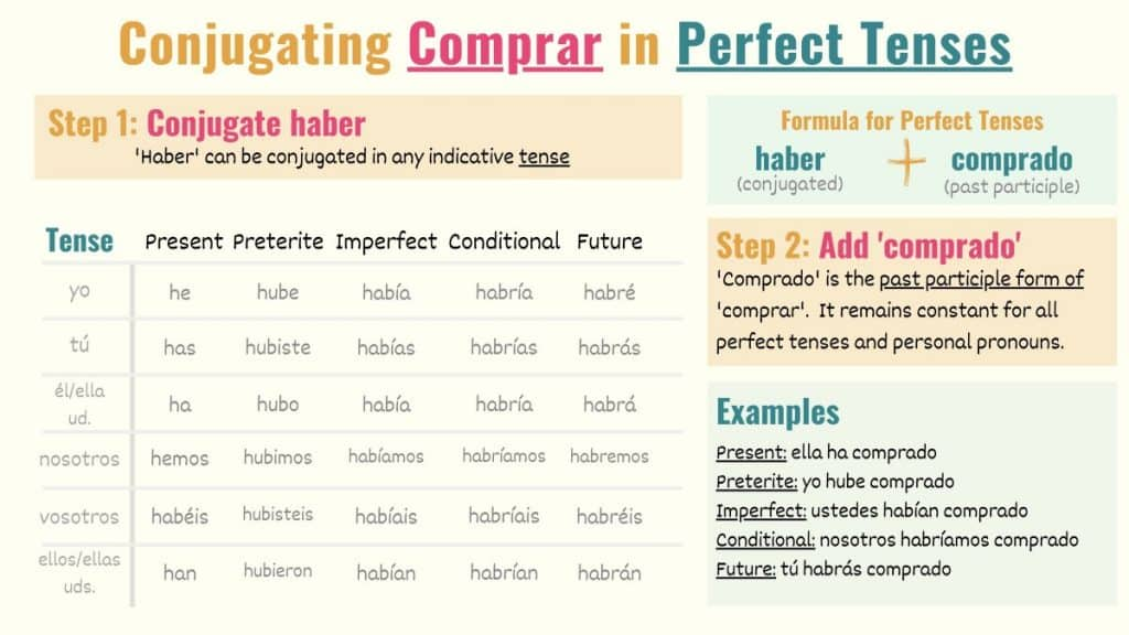 graphic showing how to conjugate comprar in perfect tenses in spanish