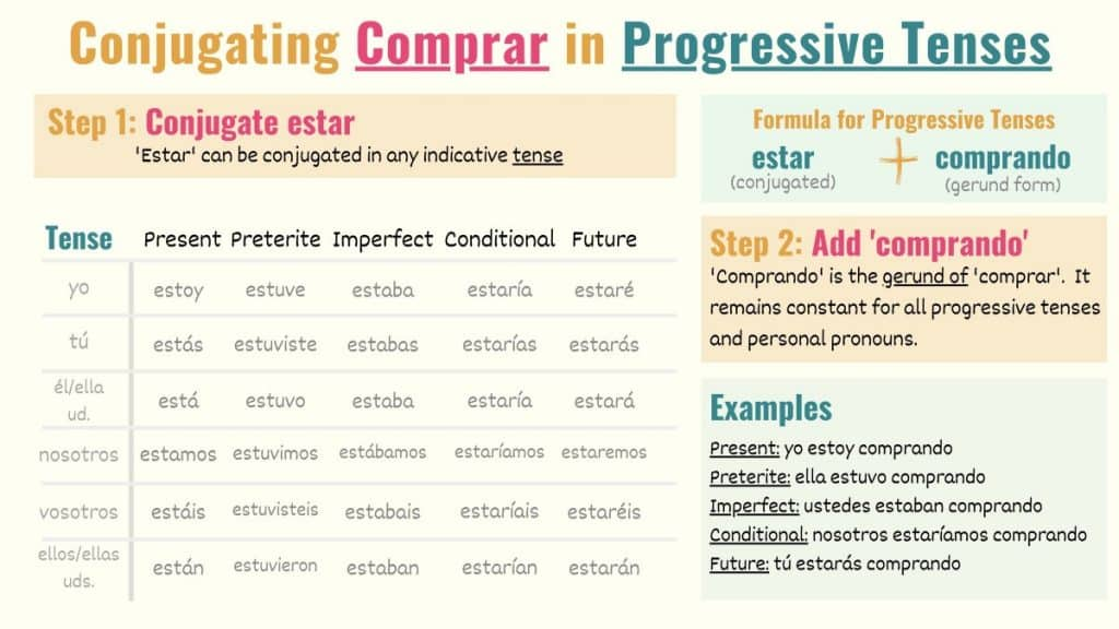 conjugation chart showing how to conjugate comprar in continuous tenses in spanish