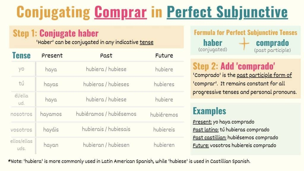 graphic showing how to conjugate comprar in perfect subjunctive in spanish