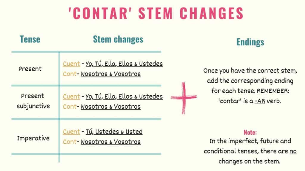 graphic showing contar changes in spanish