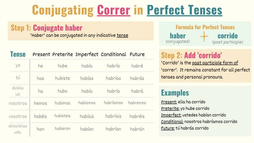graphic explaining how to conjugate correr to the perfect tenses in spanish