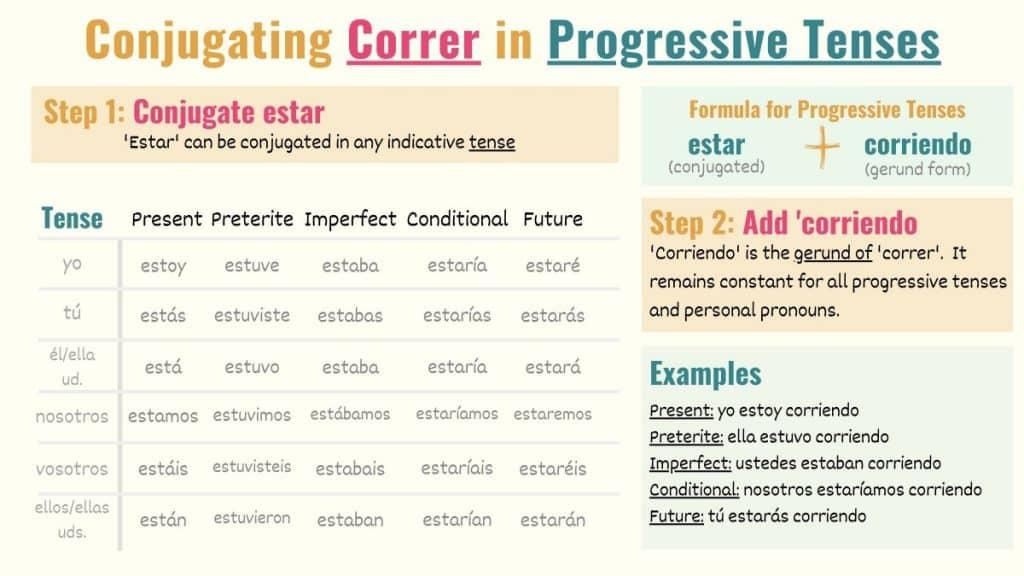 graphic explaining how to conjugate correr in progressive tenses in spanish