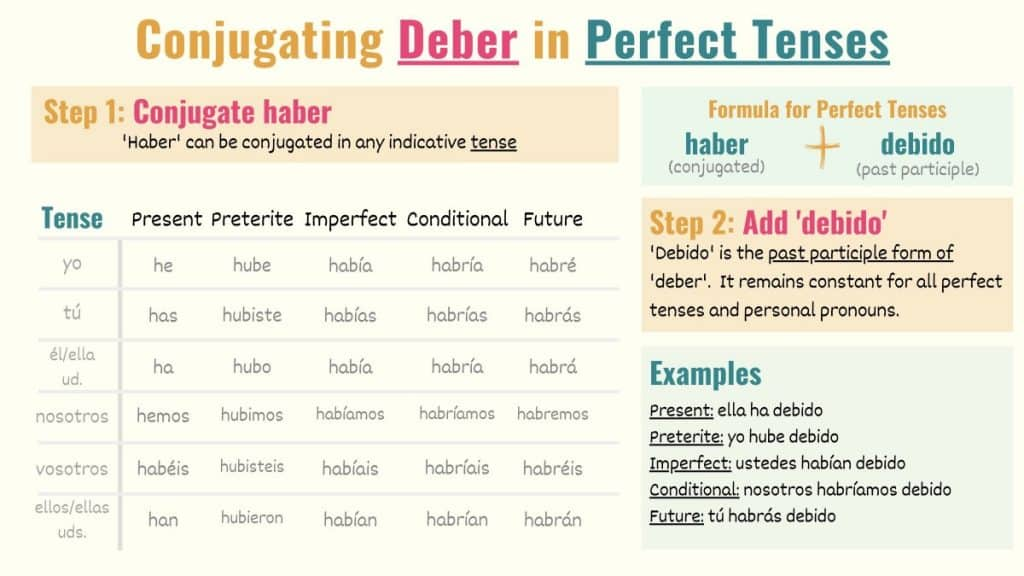 graphic showing how to conjugate deber in perfect tenses in spanish