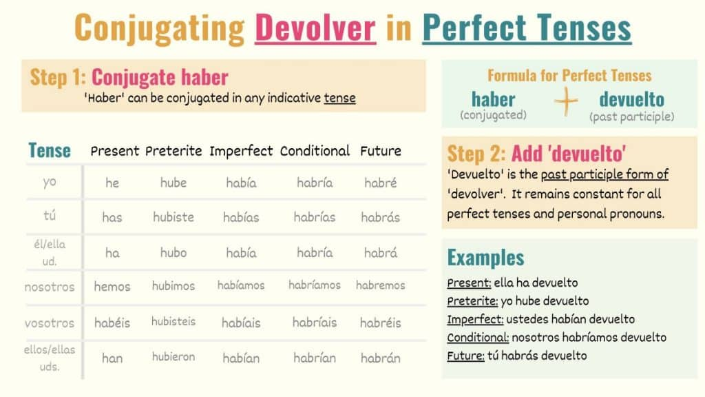 graphic showing how to conjugate devolver to indicative perfect tenses in spanish