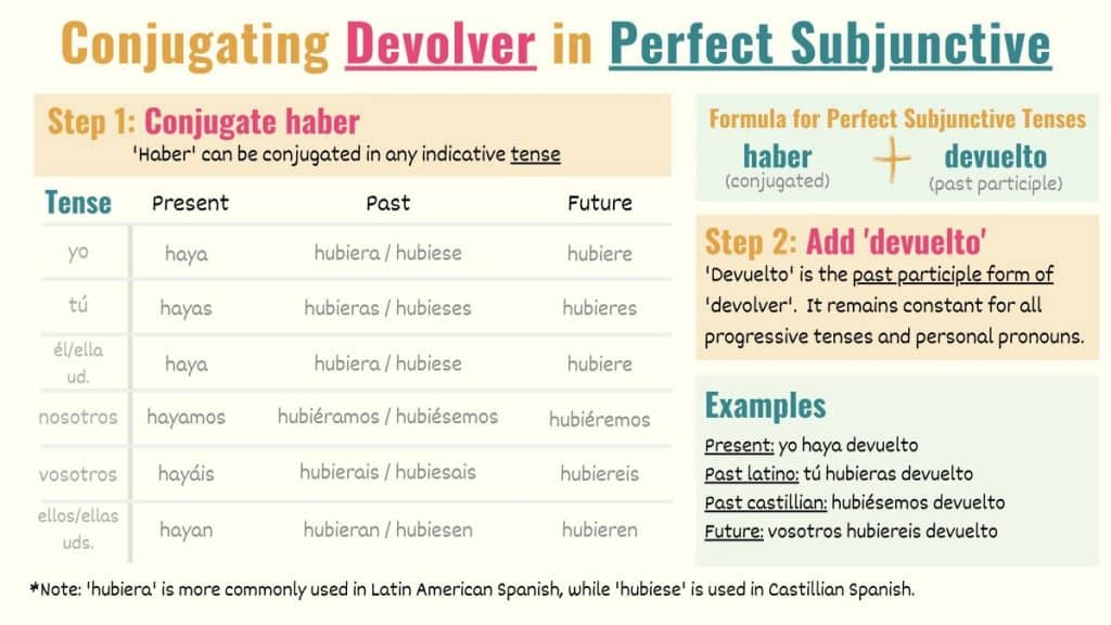 graphic showing how to conjugate devolver to perfect subjunctive