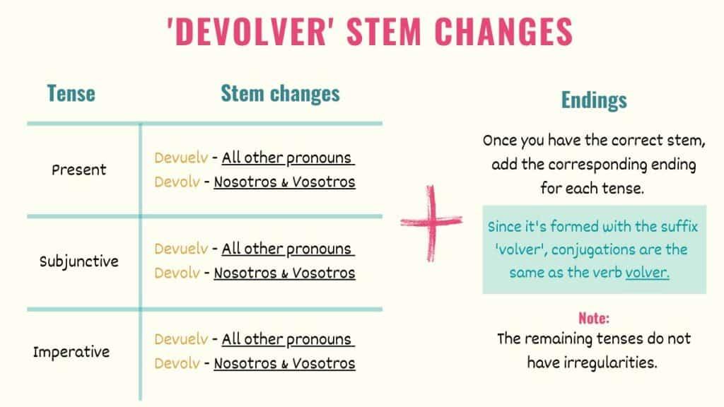 graphic showing devolver stem changes in spanish