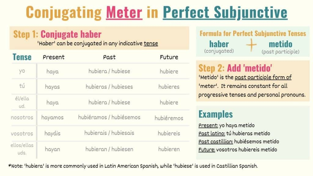 graphic showing how to conjugate meter to subjunctive perfect tenses