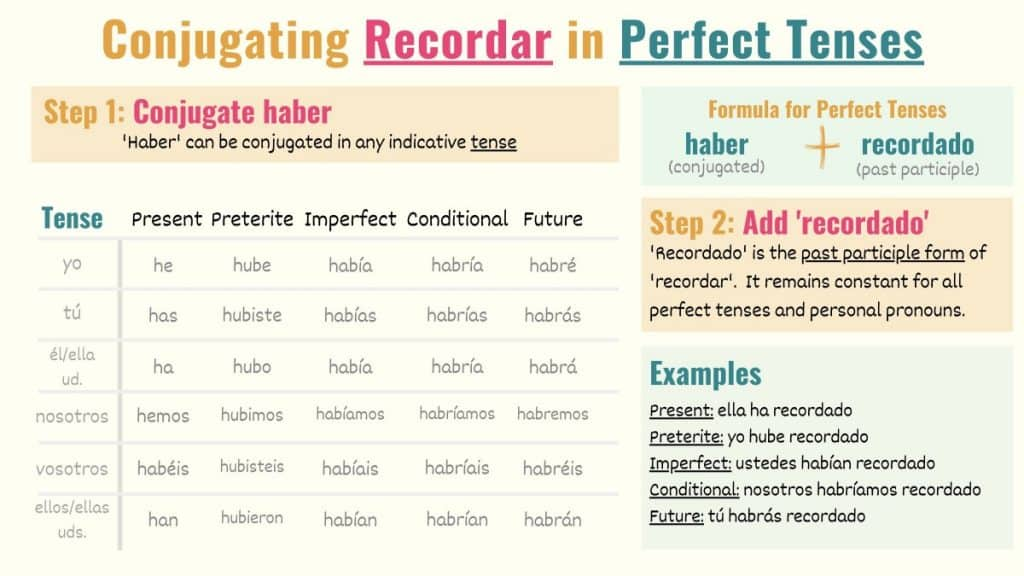 graphic showing how to conjugate recordar to perfect tenses in spanish
