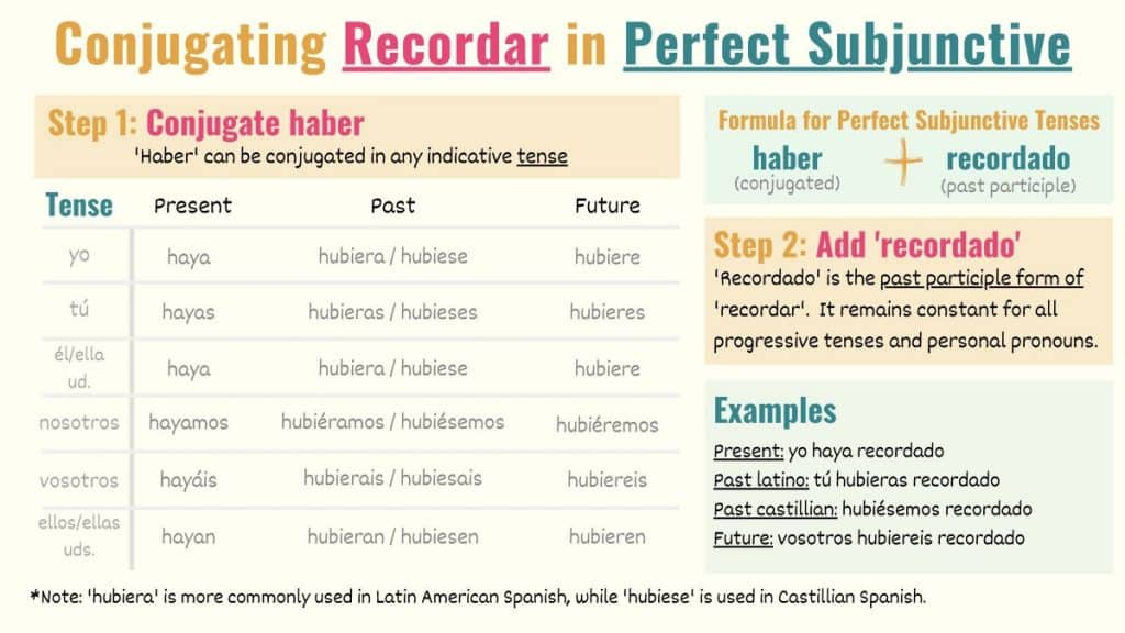 graphic showing how to conjugate recordar to subjunctive perfect tenses in spanish