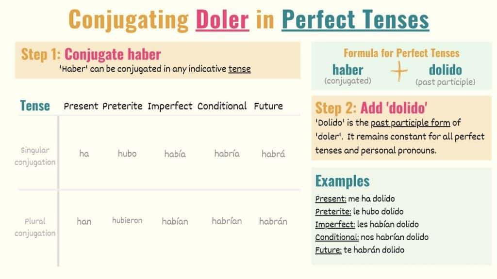 graphic showing how to conjugate doler to perfect tenses in spanish