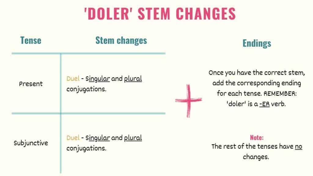 graphic explaining doler stem changes in spanish