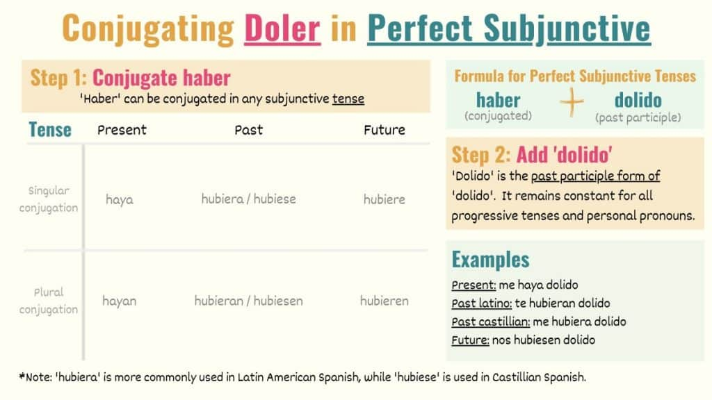 graphic explaining how to conjugate doler to perfect subjunctive