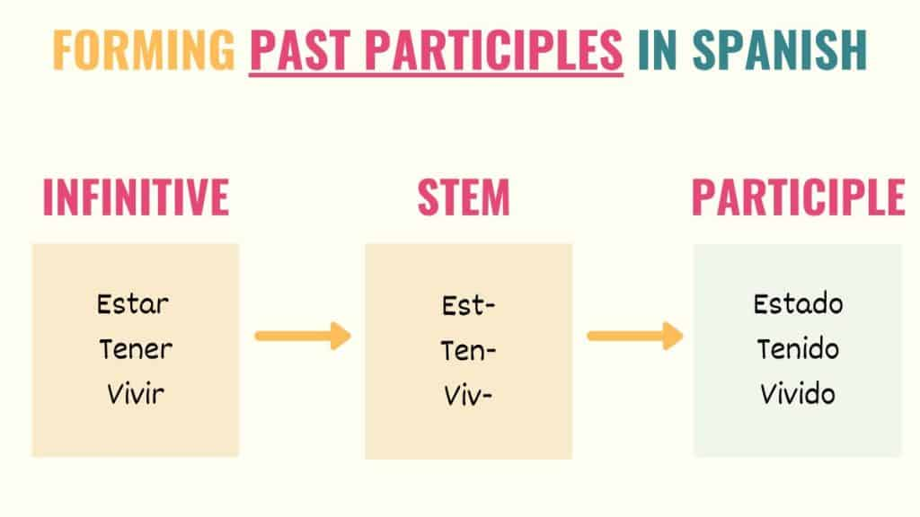 graphic explaining how to form past participles in spanish